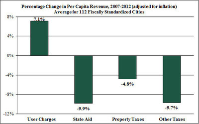 Cities have increased reliance on fees and user charges to patch together budgets, a Lincoln Institute analysis shows