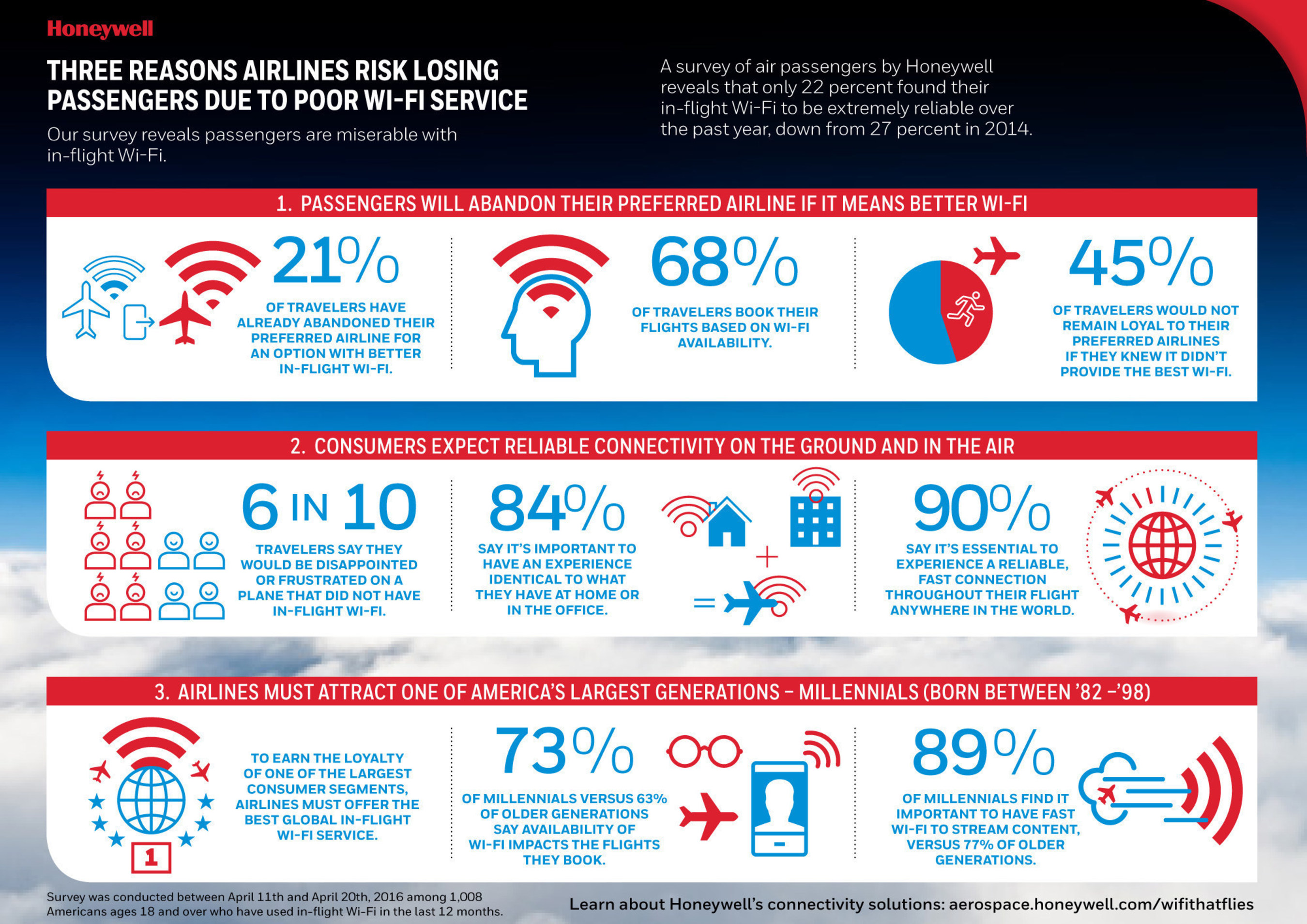 Honeywell Survey: Airlines Risk Losing Passengers Due To Poor Wi-Fi