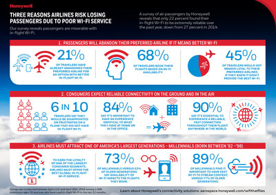 Honeywell 2016 U.S. passenger connectivity survey