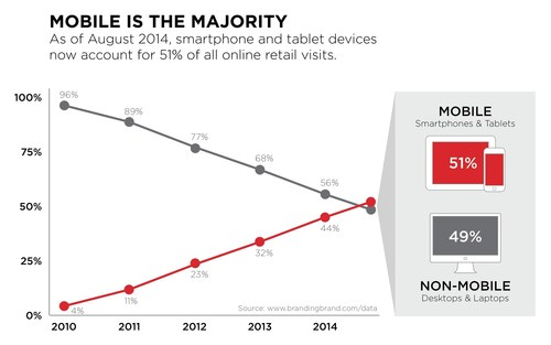 Online shopping has reached a mobile tipping point. Smartphones and tablets now account for the majority of all Internet retail visits, according to Branding Brand's Mobile Commerce Index. (PRNewsFoto/Branding Brand) (PRNewsFoto/Branding Brand)