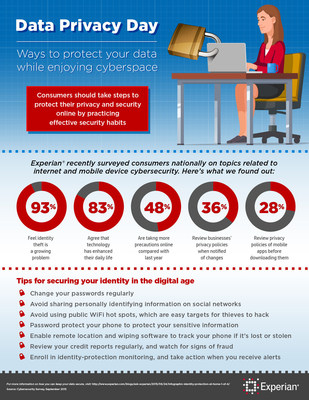 Data Privacy Day is a good reminder for consumers to take steps to protect their privacy online and practice good security habits. Experian surveyed consumers nationally on topics related to cybersecurity and their use of the Internet and mobile devices. The survey found that consumers appreciate how much technology has improved their lives, but the risk of their personal information being exposed certainly is on their minds. For additional information on how to protect your identity, please visit the Ask Experian Blog https://www.experian.com/blogs/ask-experian/2015/06/24/infographic-identity-protection-at-home-1-of-4/