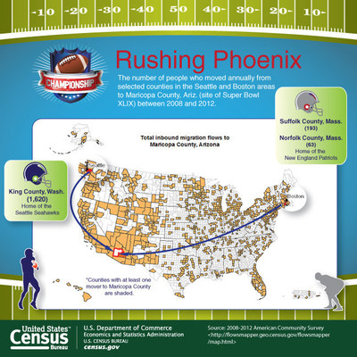 To commemorate Super Bowl XLIX, the Census Bureau has created a graphic examining the migration from the Seattle and Boston areas to Maricopa county (Phoenix)