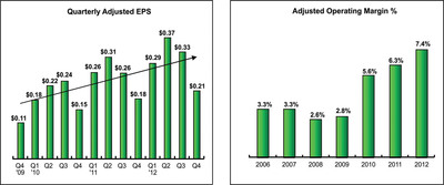 Left chart - Quarterly Adjusted EPS, Right chart - Adjusted Operating Margin %.  (PRNewsFoto/PolyOne Corporation)