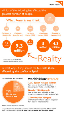 Infographic: What do Americans know about the conflict in Syria? (PRNewsFoto/World Vision U.S.) (PRNewsFoto/WORLD VISION U.S.)