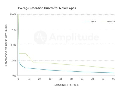 Average Retention Curves for Mobile Apps