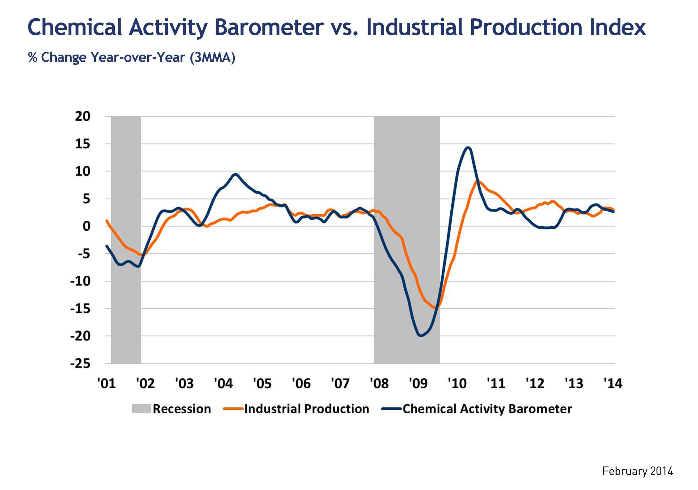 Chemical Activity Barometer vs. Industrial Production: Year over Year Growth.  (PRNewsFoto/American Chemistry ...