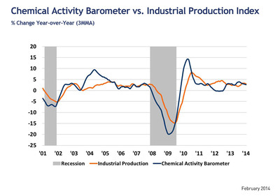 Chemical Activity Barometer vs. Industrial Production: Year over Year Growth.  (PRNewsFoto/American Chemistry Council)