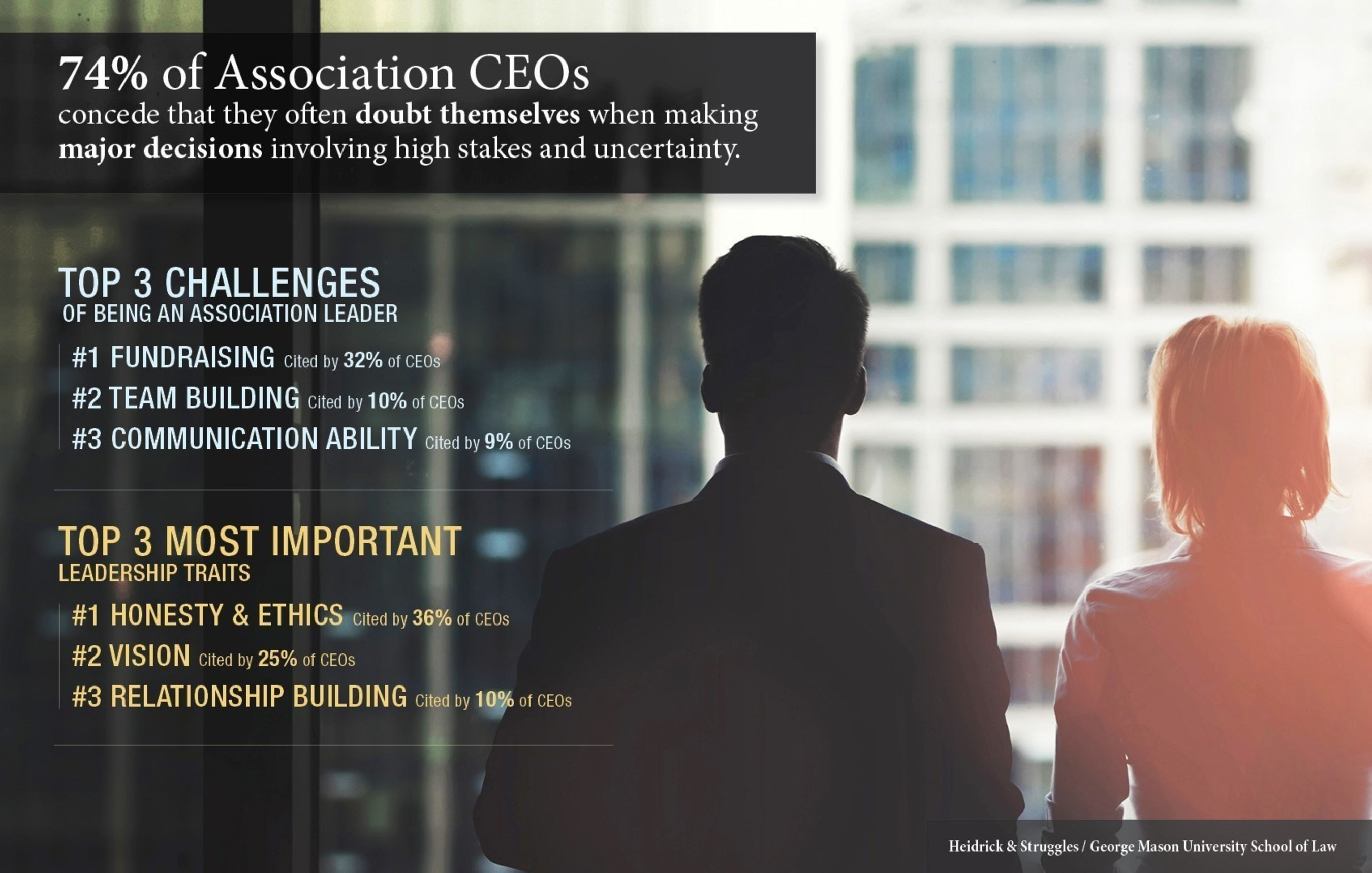 Heidrick & Struggles and George Mason School of Law release findings from 500+ Associations CEOs.