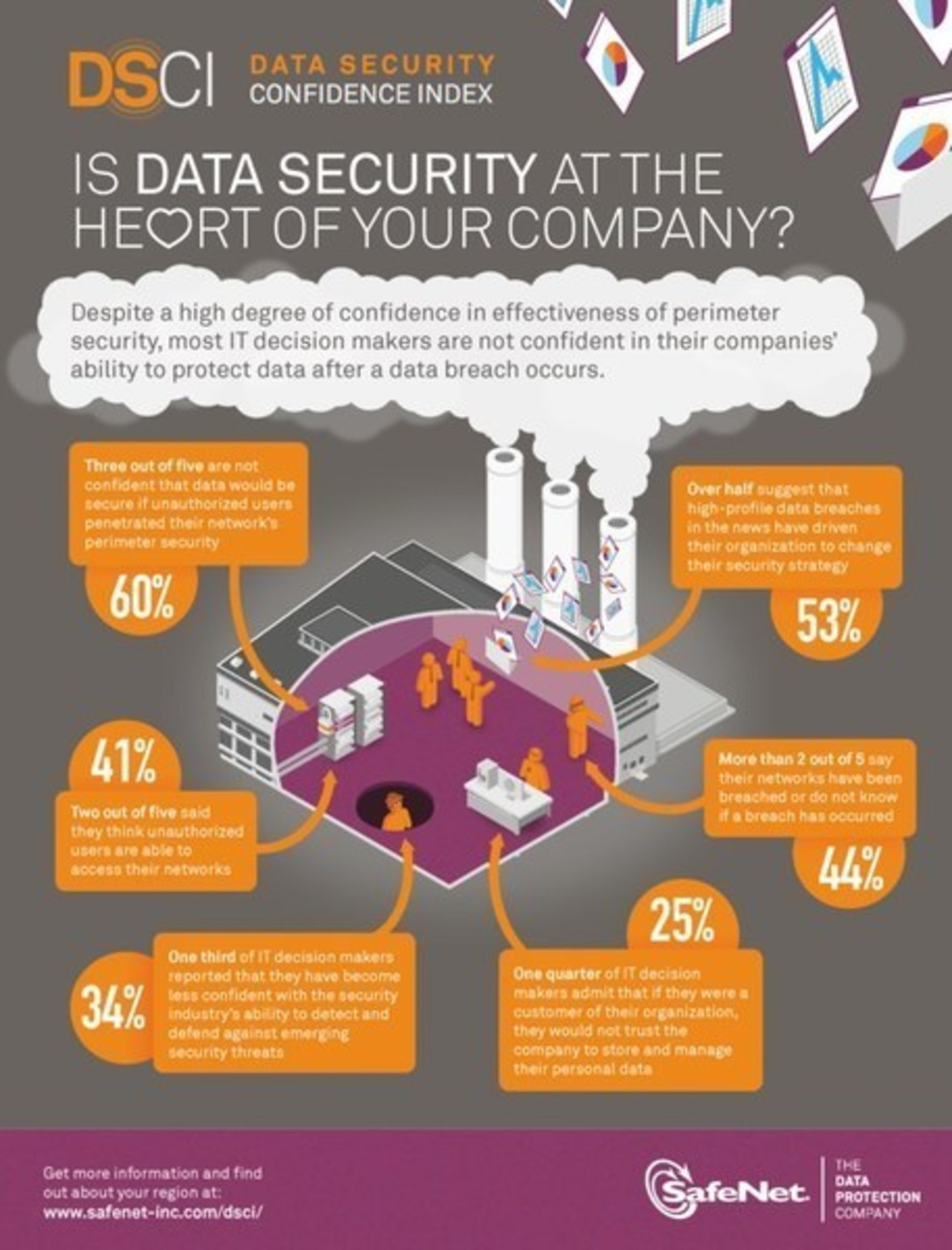 Is Data Security at the Heart of Your Company? Data Security Confidence Index by SafeNet (PRNewsFoto/SafeNet, ...