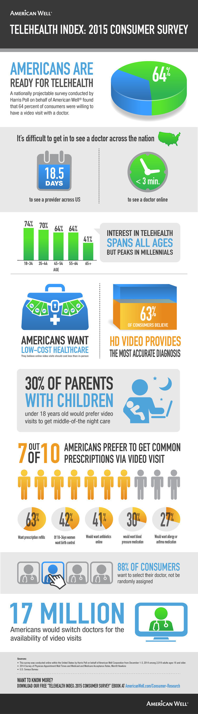 A Harris Poll conducted by telehealth leader American Well finds that the majority of Americans are ready for telehealth