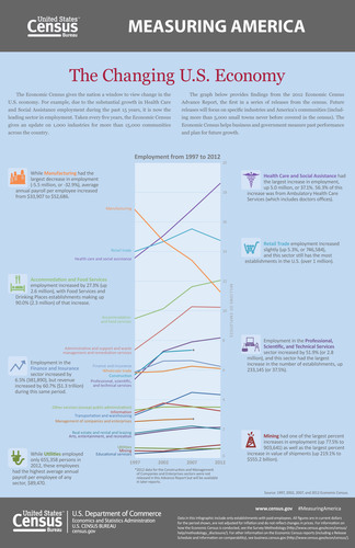 This infographic presents selected findings from the 2012 Economic Census Advance Report, which include the large employment growth in the Health Care and Social Assistance sector that has occurred between 1997 and 2012. The Advance Report is the first in a series of 2012 Economic Census reports which will be released over the next 2 years. (PRNewsFoto/U.S. Census Bureau)