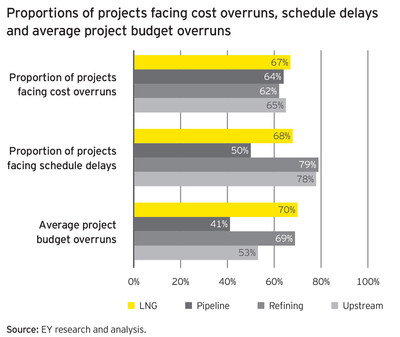 Proportions of projects facing cost overruns, delays and budget overruns - EY Megaprojects oil and gas report (PRNewsFoto/EY)