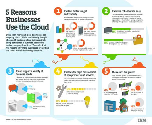 Five Reasons Businesses Use Cloud. (PRNewsFoto/IBM) (PRNewsFoto/IBM)