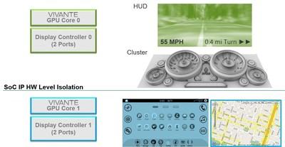 GraphiVisor Automotive Application