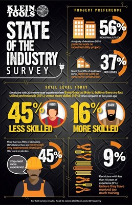 Klein Tools State of the Industry Survey finds that electricians are concerned about lack of experience on the job and the ability to fill empty, entry-level jobs.  More than three-quarters of electricians (75%) believe there are not enough experienced electricians on job sites. They also disagree on the amount of training required to be on a job site. A majority of electricians (55%) believe 1,000 or more hours of training is necessary to becoming an effective electrician. However, more than one-half of electricians with less than 10 years of experience (55%) believe less than 250 hours of training are necessary.