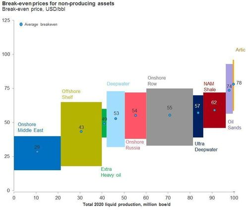 Break-even prices for non-producing assets (PRNewsFoto/Rystad Energy)