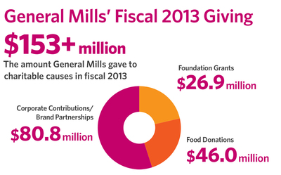 General Mills and its Foundation have given more than $1 billion to charitable causes worldwide since 1954.