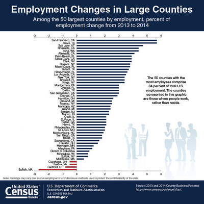 Among the 50 largest counties by employment, San Francisco and Travis, Texas, had the highest rate of employment growth between 2013 and 2014. Only four of these counties saw employment decline. The 50 counties where the most people work account for 34 percent of total U.S. employment.