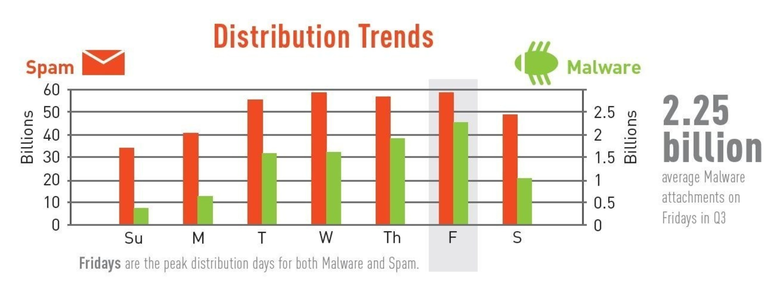 CYREN Cyber Threat Report: Malware Distribution Peaks on Fridays to Target Employees' Less Protected Weekend Internet Access