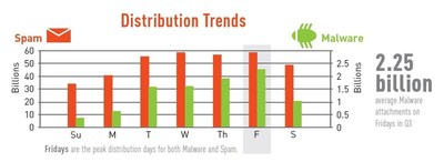 CYREN research confirms long-held suspicions that criminals are purposely intensifying their malware distribution on Fridays in order to take advantage of employees who are less protected over the weekend. Examining daily malware distribution trends during Q3 2015, CYREN detected an average of 2.25 billion malware attachments on Fridays - that's more than triple the number seen on Mondays during the same quarter.