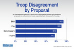 Military.com poll shows troops don't support cuts to pay or benefits. (PRNewsFoto/Military.com)