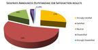 2013 Employee Satisfaction Survey, The Siegfried Group, LLP.  (PRNewsFoto/The Siegfried Group, LLP)