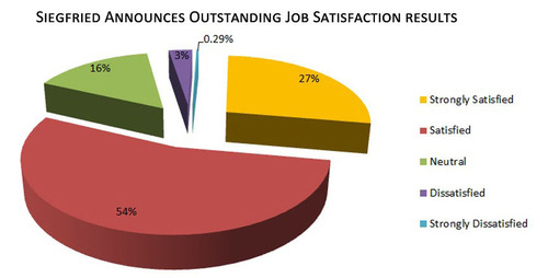 2013 Employee Satisfaction Survey, The Siegfried Group, LLP.  (PRNewsFoto/The Siegfried Group, LLP)