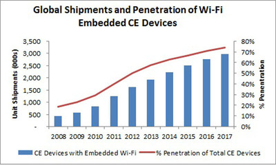 Global Shipments and Penetration of Wi-Fi Embedded CE Devices