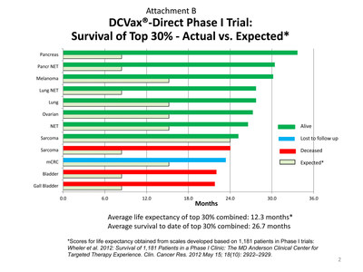 DCVax -Direct Phase I Trial: Survival of Top 30% - Actual vs. Expected*