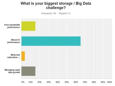 Managing performance in mixed I/O environments was cited as the #1 challenge by High Performance Computing (HPC) Trends Survey respondents.