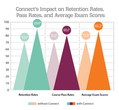 Connect's Impact on Retention Rates, Pass Rates, and Average Exam Scores