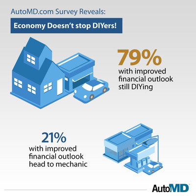 Auto Repair Do-It-Yourselfers Keep On DIYing -- Even With Improved Finances.  (PRNewsFoto/AutoMD.com)