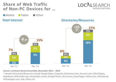 New Report Finds That Local Search Via Mobile Devices and Tablets More than Quadruples in 2012.  (PRNewsFoto/Local Search Association)