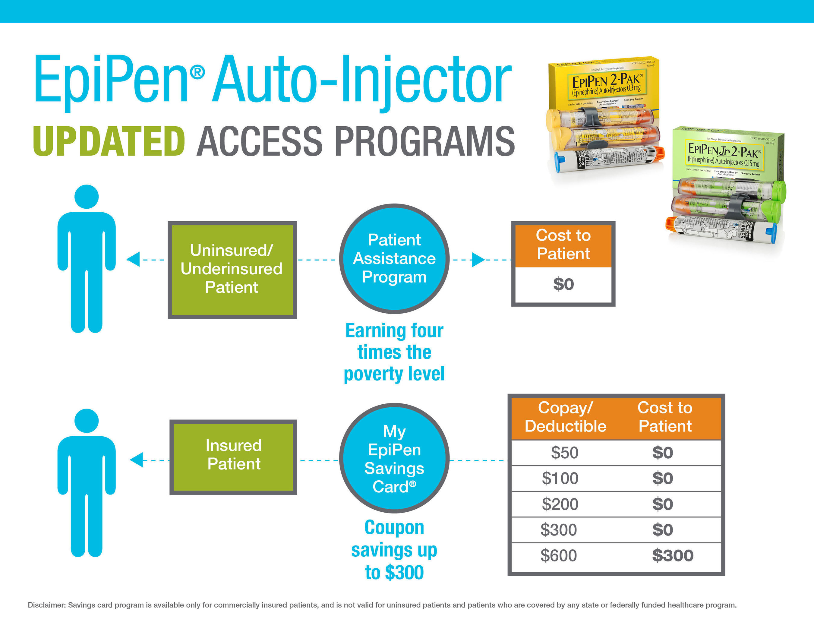 EpiPen(r) (epinephrine injection, USP) Auto-Injector Updated Access Programs
