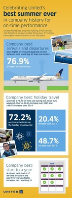 United Airlines continued its stretch of record-breaking operational performance by achieving its best on-time results for a summer travel season in company history. Beginning June 1 through Aug. 31, more than 76 percent of mainline and regional flights arrived on time, representing a five percent increase over summer 2015 and a nearly 10 percent increase over summer 2014.