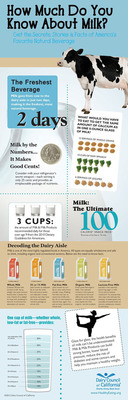 How much do you know about milk? Decoding the dairy aisle is easy with this handy guide from Dairy Council of California. Learn nearly everything you need to know about milk and why it's America's favorite natural beverage.