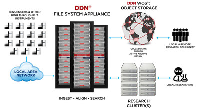DDN Delivers The Complete Life Sciences Data Lifecycle Platform (PRNewsFoto/DataDirect Networks (DDN))