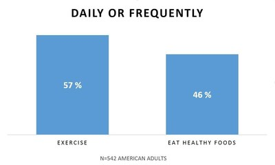Brodeur Partners Health and Wellness finds that while 57% of Americans say they are daily or frequent exercisers, only 46% eat healthy foods daily or frequently