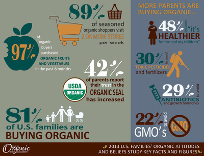 Eight in ten U.S. parents report they purchase organic products.  (PRNewsFoto/Organic Trade Association)