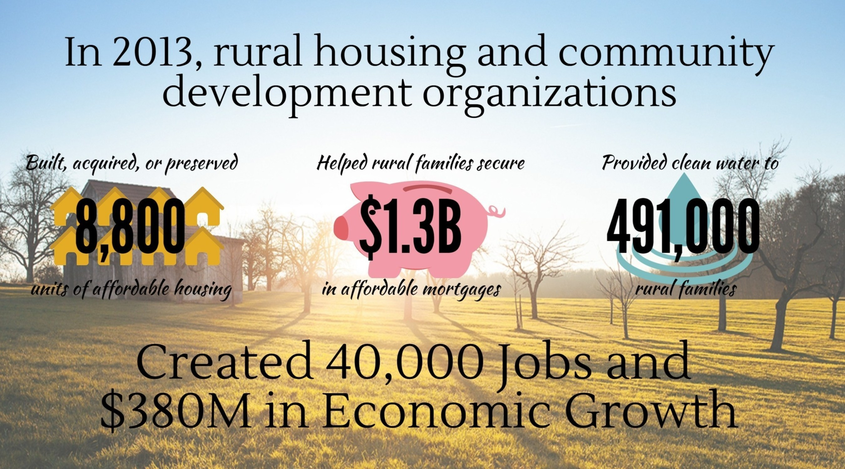 Rural housing and community development organizations create jobs and economic growth