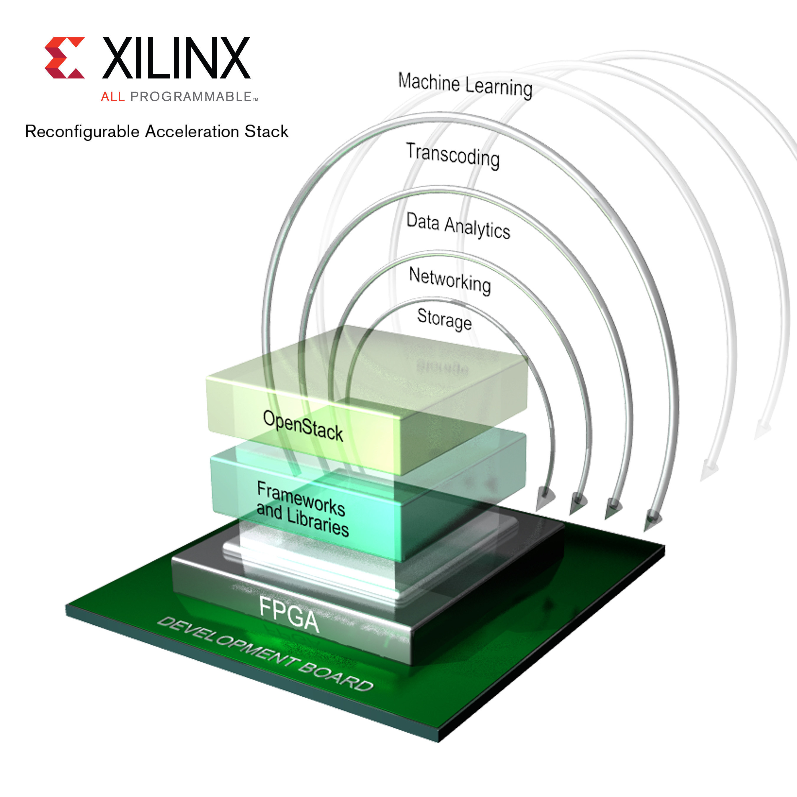 The FPGA-powered Xilinx(r) Reconfigurable Acceleration Stack.