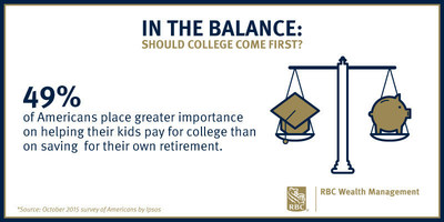 Americans Torn Between Saving for Retirement & Helping Their Kids Through College: RBC Wealth Management Poll (PRNewsFoto/RBC)