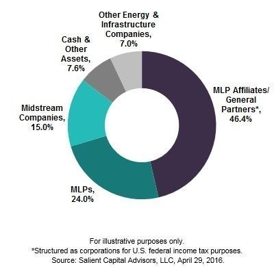 The Fund's investment allocation as of April 29, 2016.