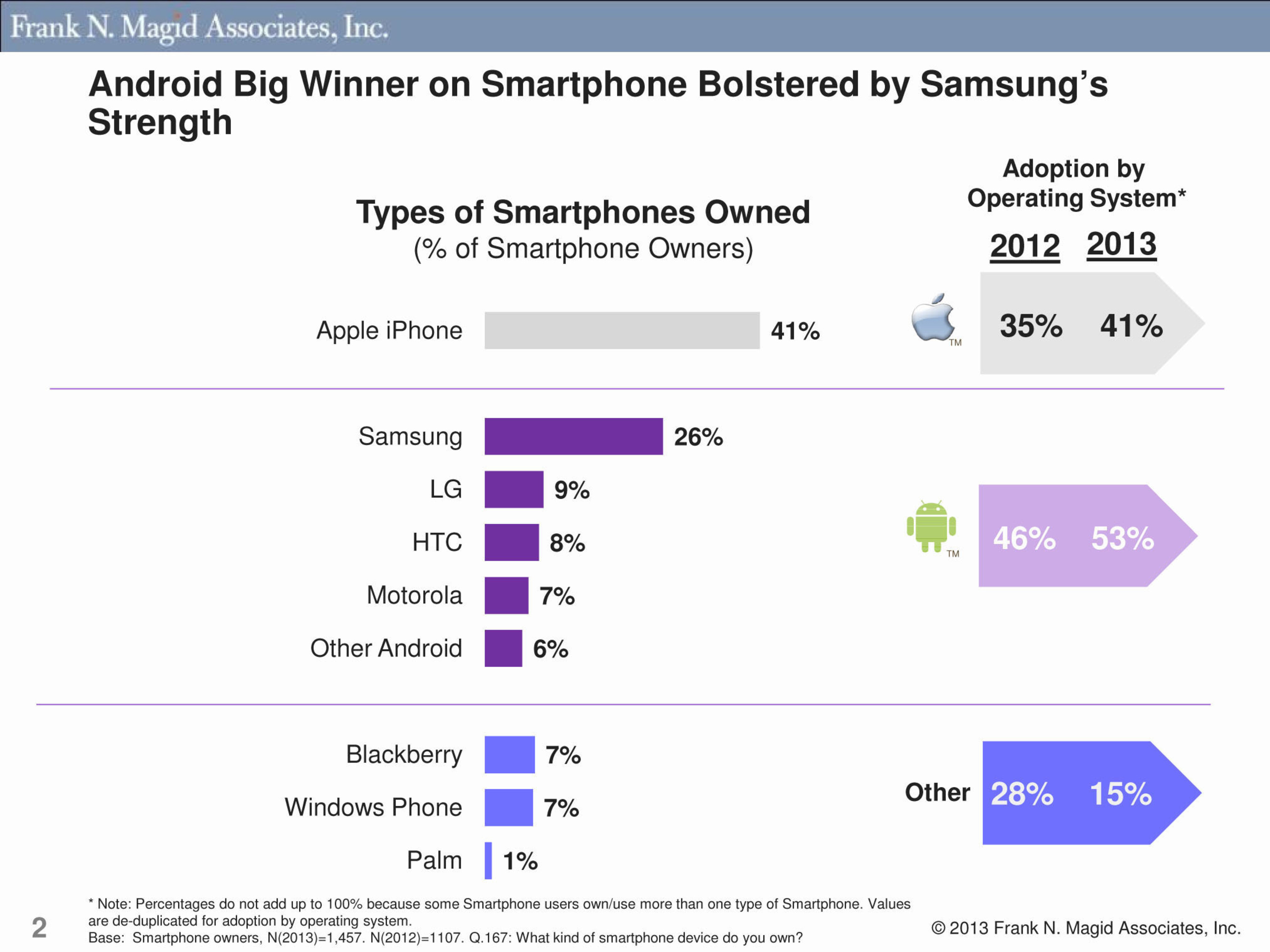 Android Big Winner on Smartphone Bolstered by Samsung's Strength.  (PRNewsFoto/Frank N. Magid Associates)