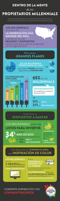 Sherwin-Williams - Infografia National Painting Week