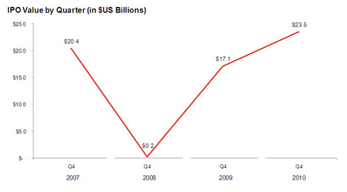 PwC US IPO Watch: U.S. IPO Market Volume Jumps Over 100% in 2010 According to PwC