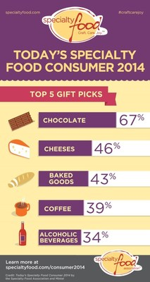 Chocolate Top Pick for Specialty Food Gifts 2014.