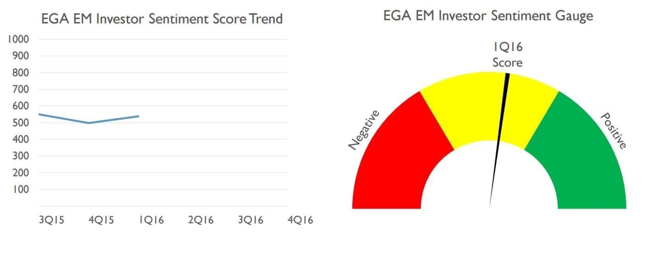 Emerging Global Advisors' Survey Finds Investors Looking to Increase Allocations to Emerging Markets