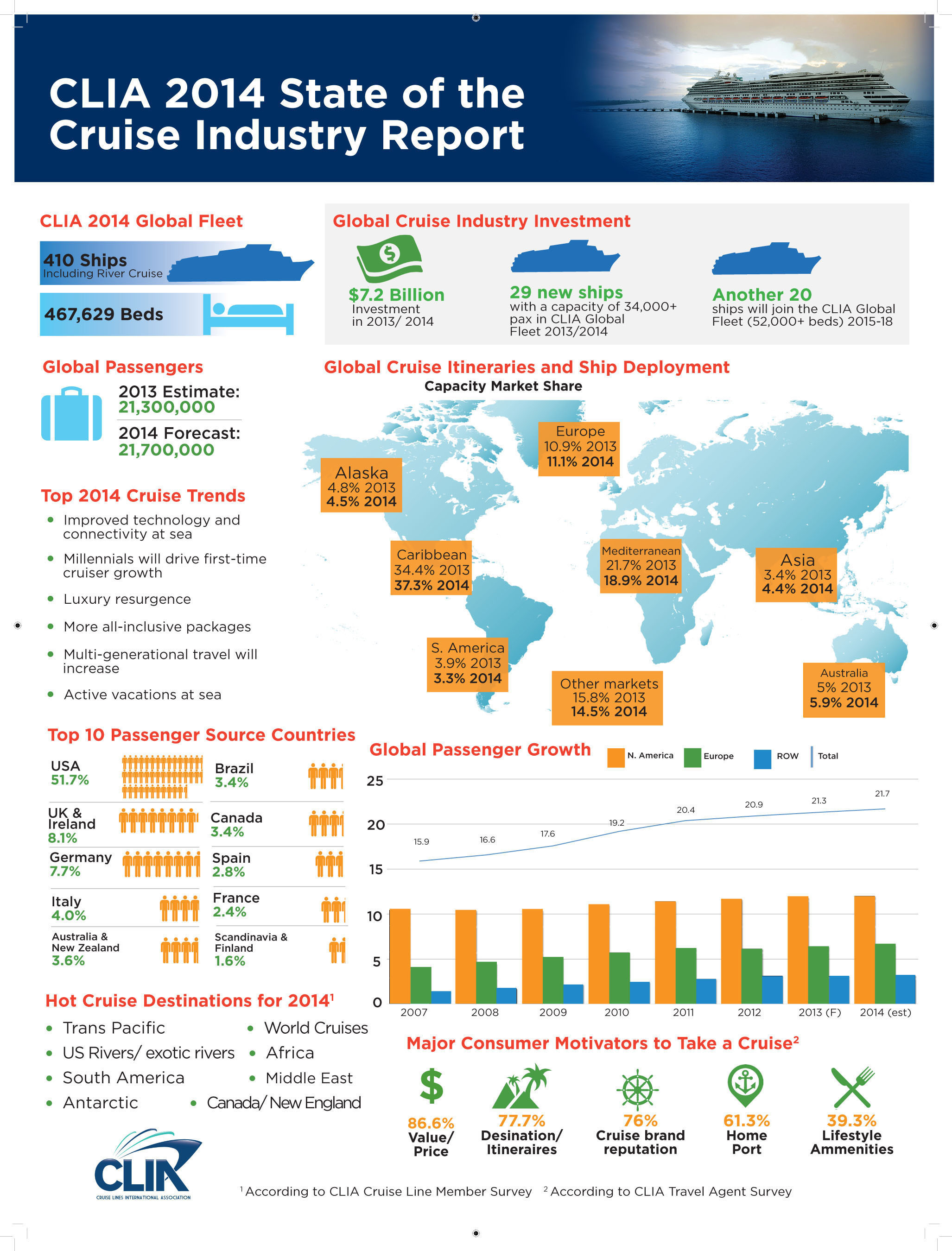 2014 CLIA Cruise Industry Overview. (PRNewsFoto/Cruise Lines International Association (CLIA)) ...