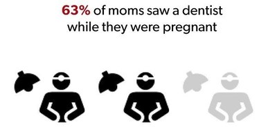 Number of Pregnant Women in U.S. Getting Dental Care On The Rise